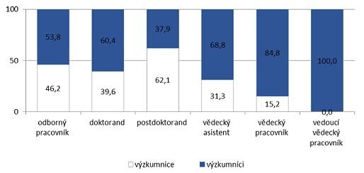 Zastoupení výzkumnic a výzkumníků v CzechGlobe dle kvalifikačních stupňů v roce 2013 (v %)<sup>2</sup>