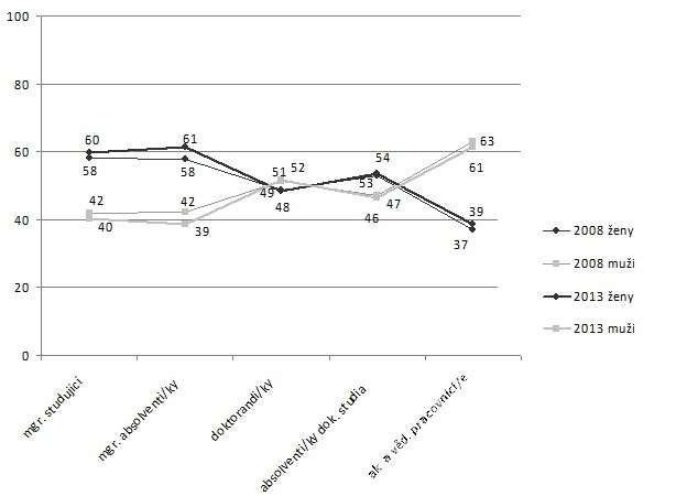 Zastoupení žen a mužů na VŠCHT Praha – od studia k akademické profesi (v %)<sup>3</sup>